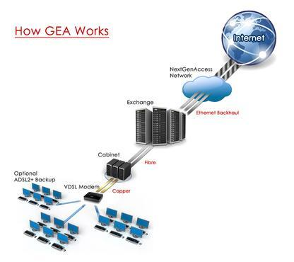 how generic ethernet access works