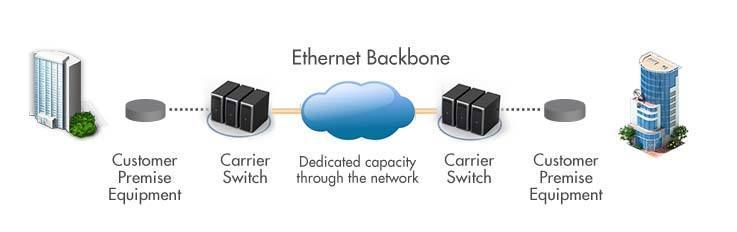 point to point ethernet image